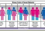 10 сексуальных ориентаций, о которых вы не знали